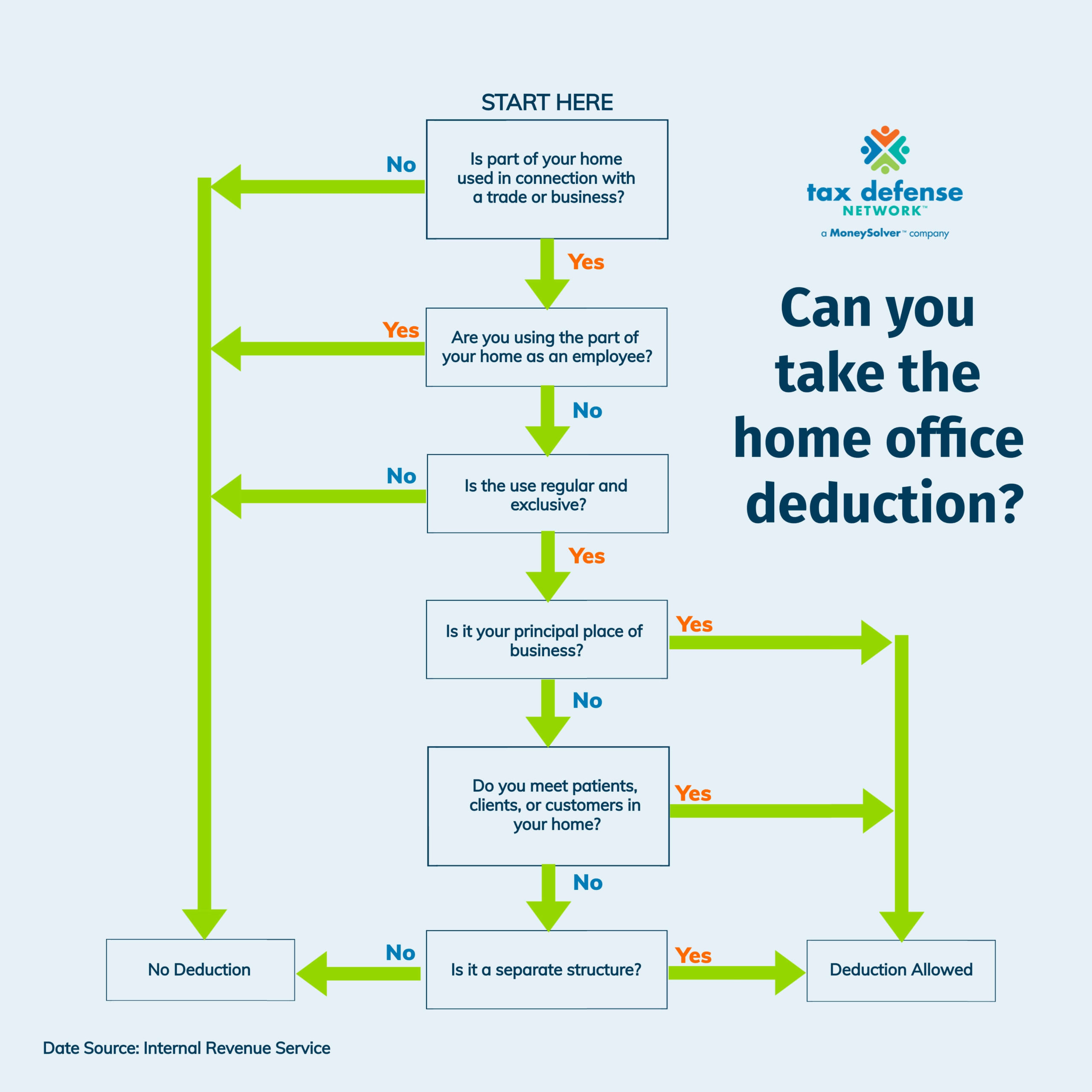 home office deduction test